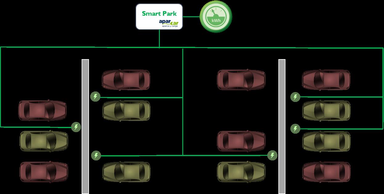 """aquí vemos el esquema de """"Smart Park"""" es el sistema de carga inteligente que gestiona múltiples puntos de carga en una comunidad"""